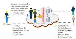 Cloud Deutschland, deutsche Cloud, Microsoft, HSt, Sicherheit, ISO Norm