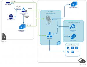 Microsoft Azure, HSt, Microsoft Cloud Solution Provider